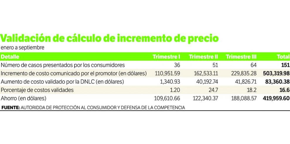 Acodeco determina $419,959 a favor de los consumidores