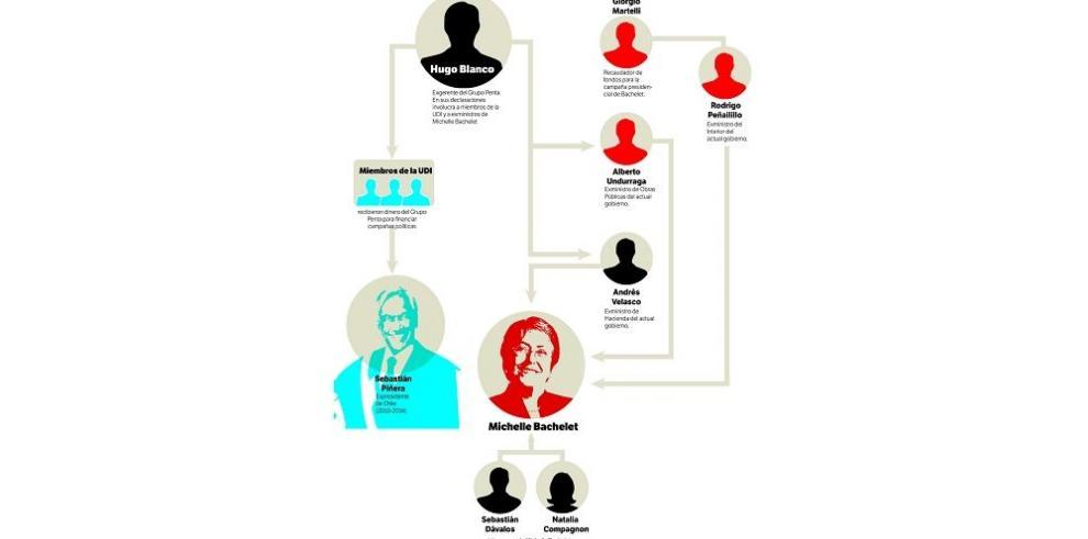 La corrupción mancha a Chile