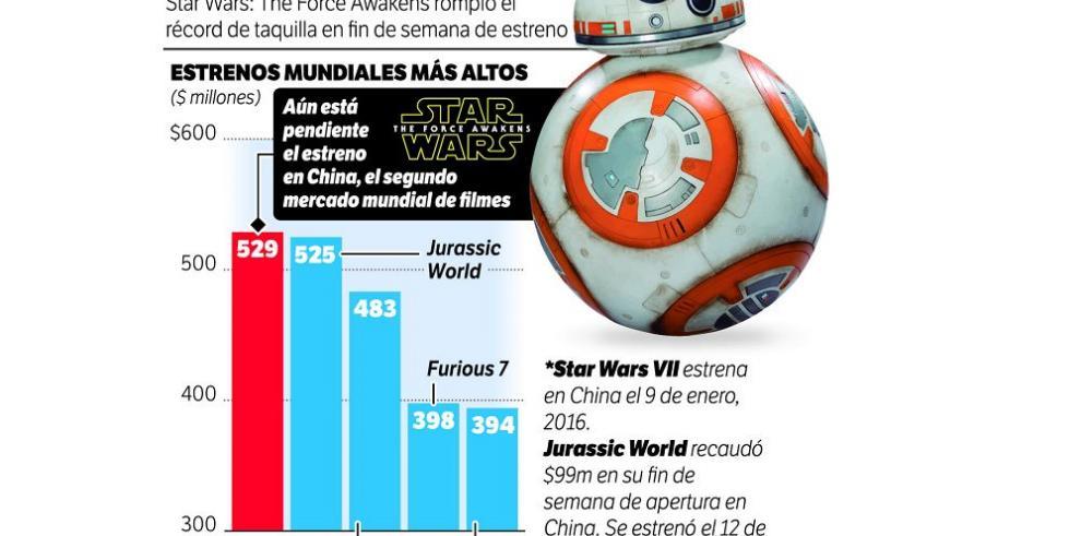 """Las películas que opacó """"Star Wars"""""""