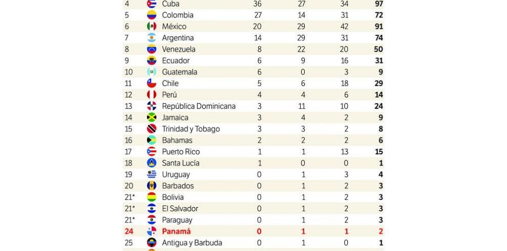Cae el telón en los Juegos Panamericanos de Toronto