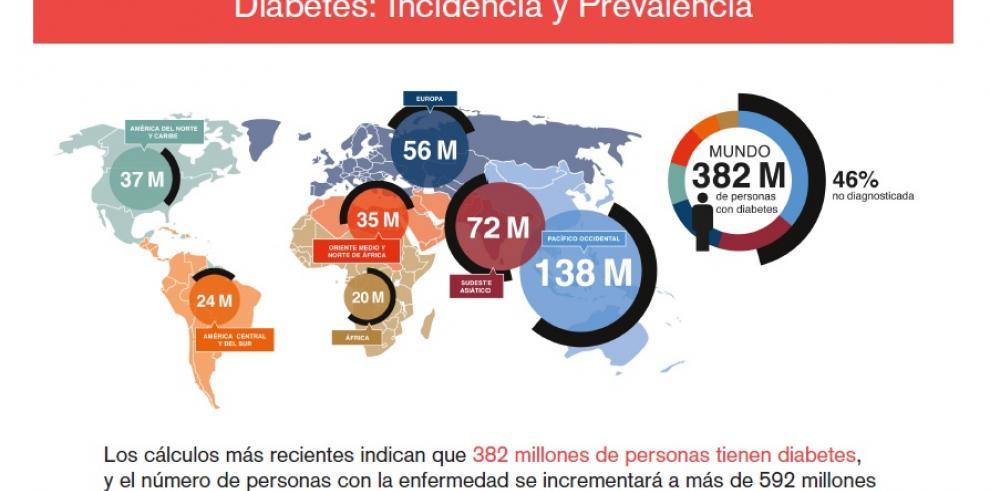 Novedoso tratamiento de diabetes tipo 2 está disponible en Panamá