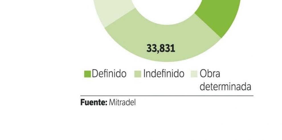 Se registran 116,691 contrataciones de enero a mayo 2015