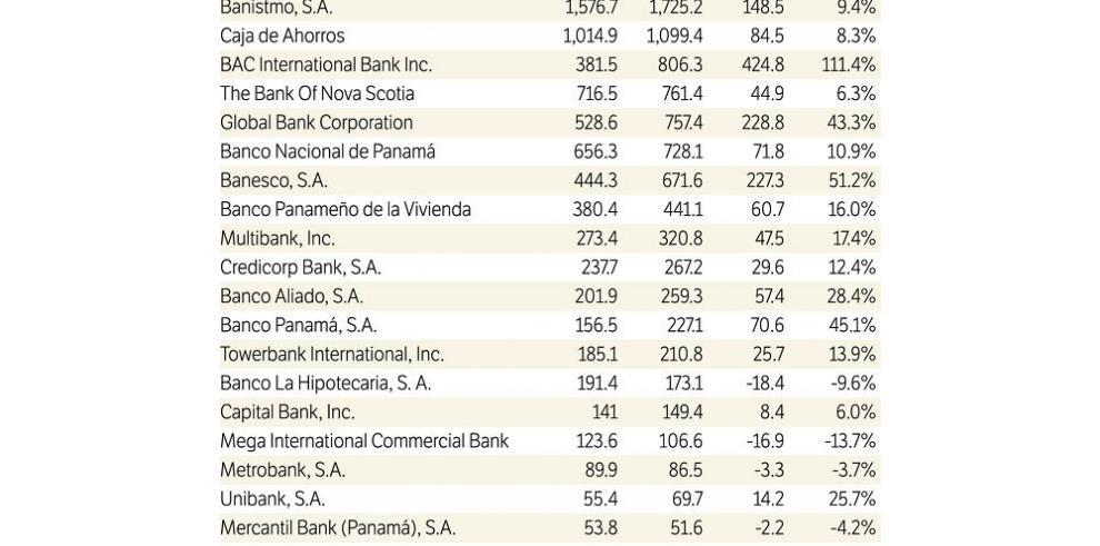 Financiamiento hipotecario de abril 2015 sube 14.7%