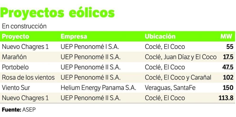 Potencial eólico se desarrolla en últimos 10 años en Panamá