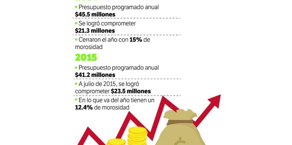 El agro recibe del BDA $32.9 millones