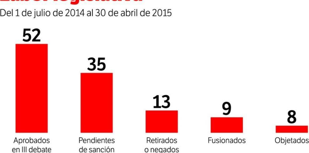 Más de 35 proyectos esperan sanción
