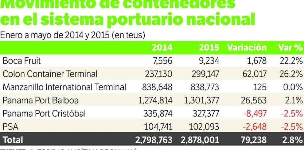 CCT, el puerto con mayor expansión económica