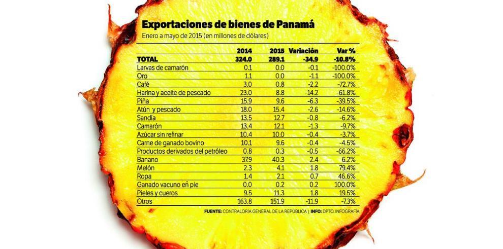 Entorno internacional impacta exportaciones de Panamá