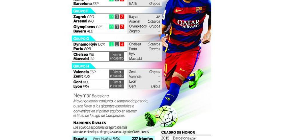Barcelona inicia ante la Roma, la defensa de su título