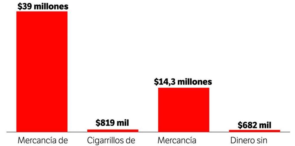 Aduanas reporta ingresos de $1,333 millones por aranceles