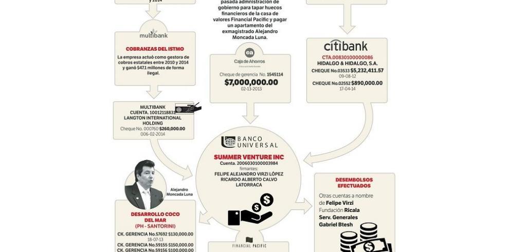 Virzi y Salerno taparon el agujero de Financial Pacific