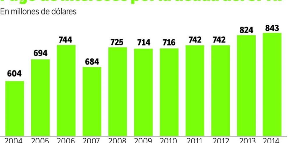 Intereses de la deuda aumentan en un 40%