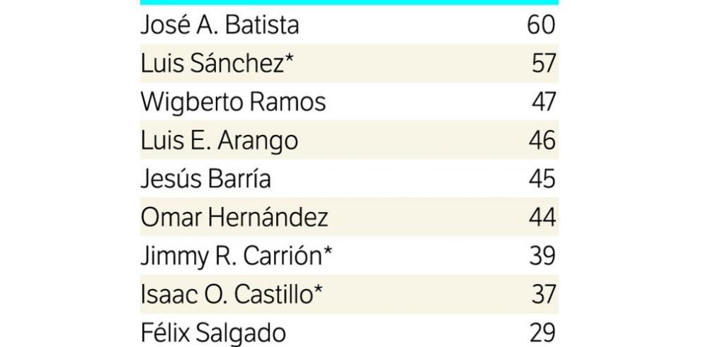 Batista, el nuevo líder de la estadística 2015