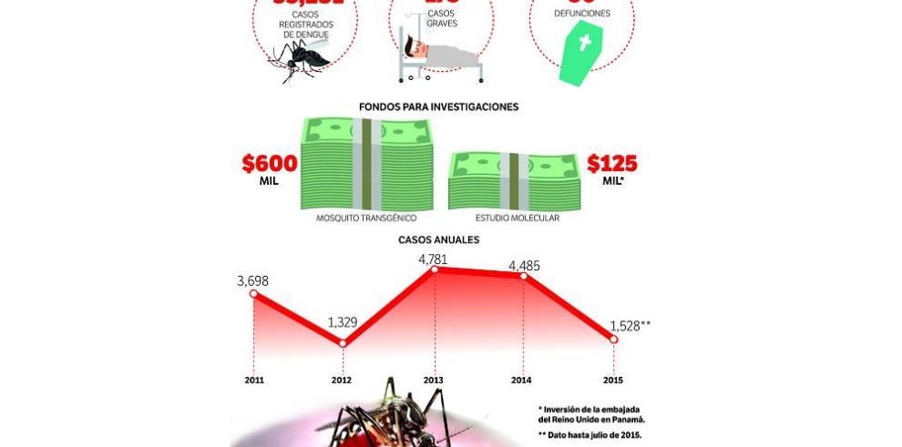 Plan contra el dengue se queda sin recursos