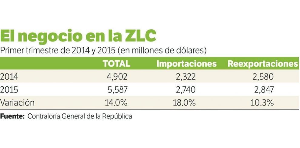 ZLC busca nuevos mercados para bajar el déficit comercial