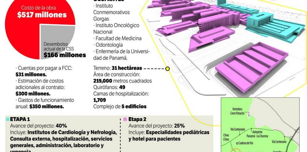 Directiva de la CSS discutirá informe de Ciudad Hospitalaria