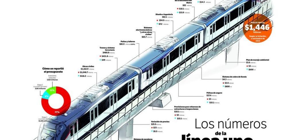 Línea Uno del metro: un año y 693 millones de dólares después