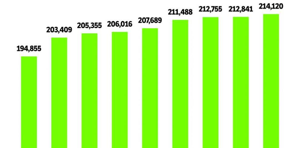 19 mil funcionarios nuevos en ocho meses