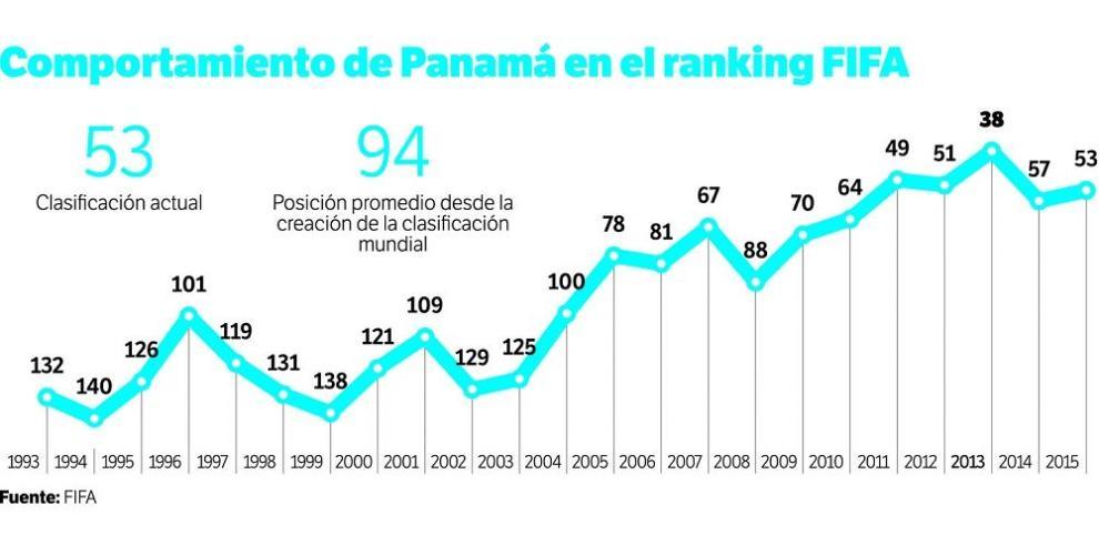 Panamá mejora en la clasificación de FIFA