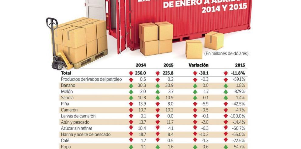 Exportaciones caen 11.8% de enero a abril del presente año