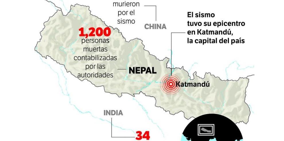 Cerca de 1,200 muertos por el terremoto en Nepal