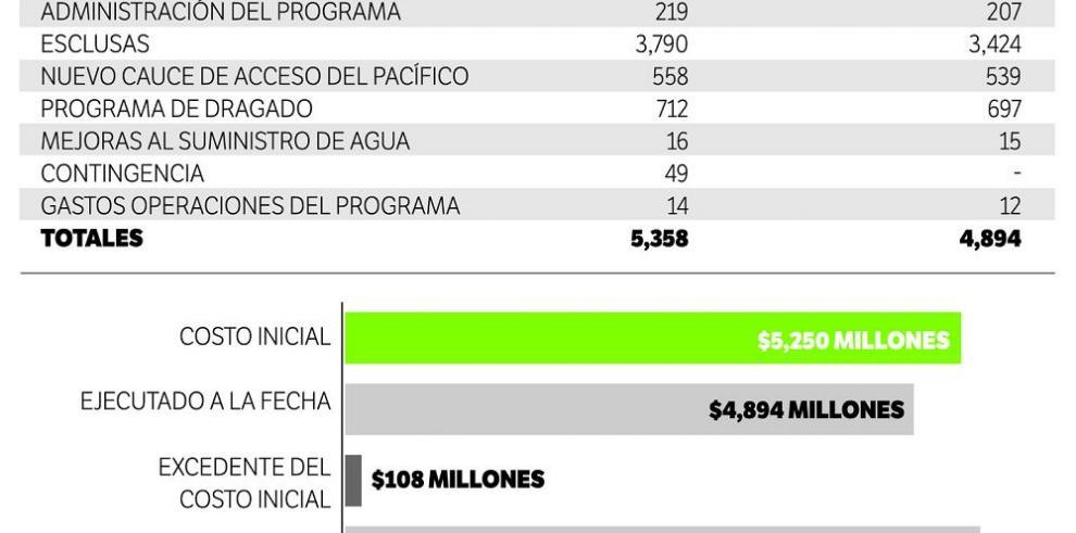 Piden $108 millones más en presupuesto 2016 para ampliación