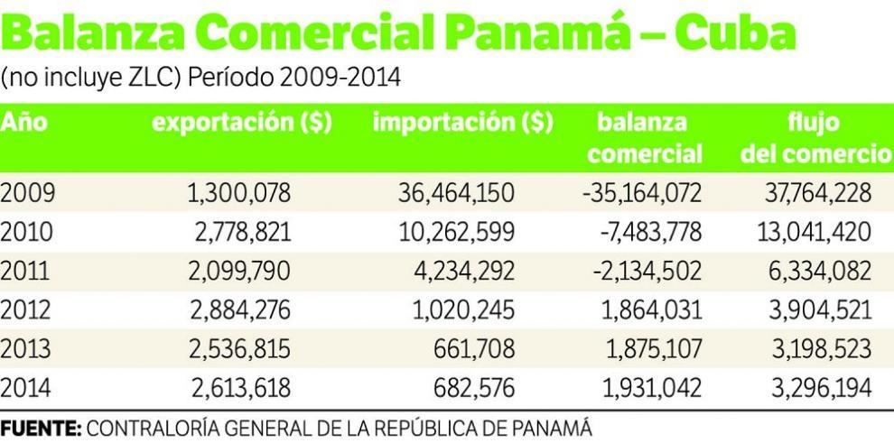 Panamá y Cuba ampliarán comercio