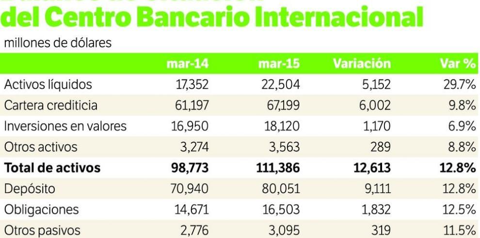 Activos del Centro Bancario crecen 12%