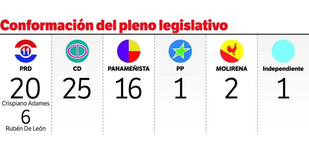 Diputados del PRD, enfrentados en lucha por el poder político