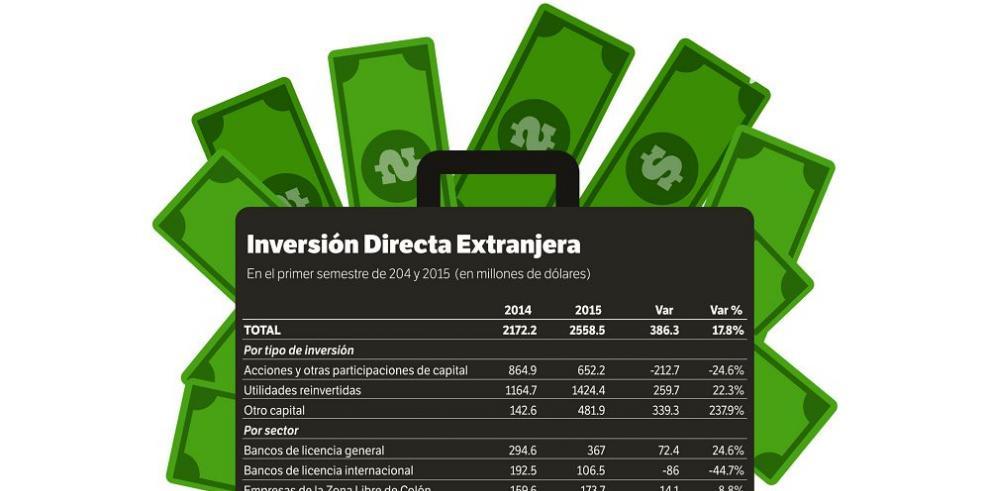 Inversión extranjera directa crece 17.8%