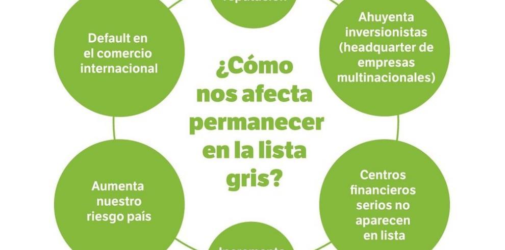 ¿Qué hace falta para que Panamá salga de la lista gris del GAFI?