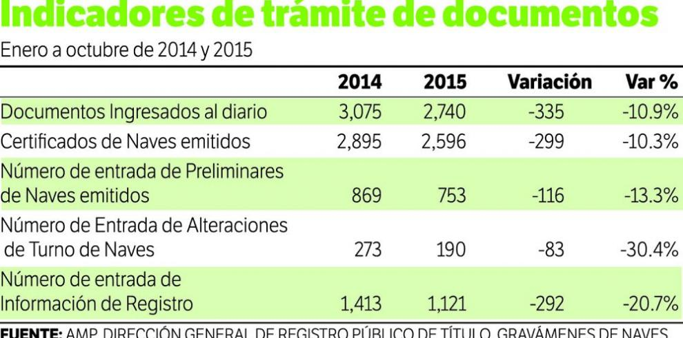 El registro de naves disminuye 10.3%