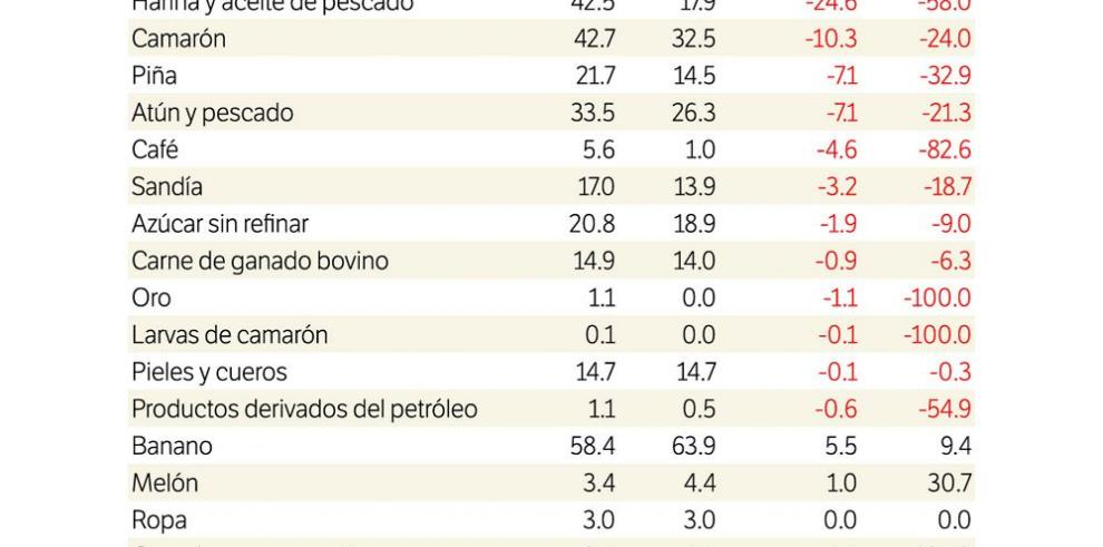 Las exportaciones se desploman 14.7%