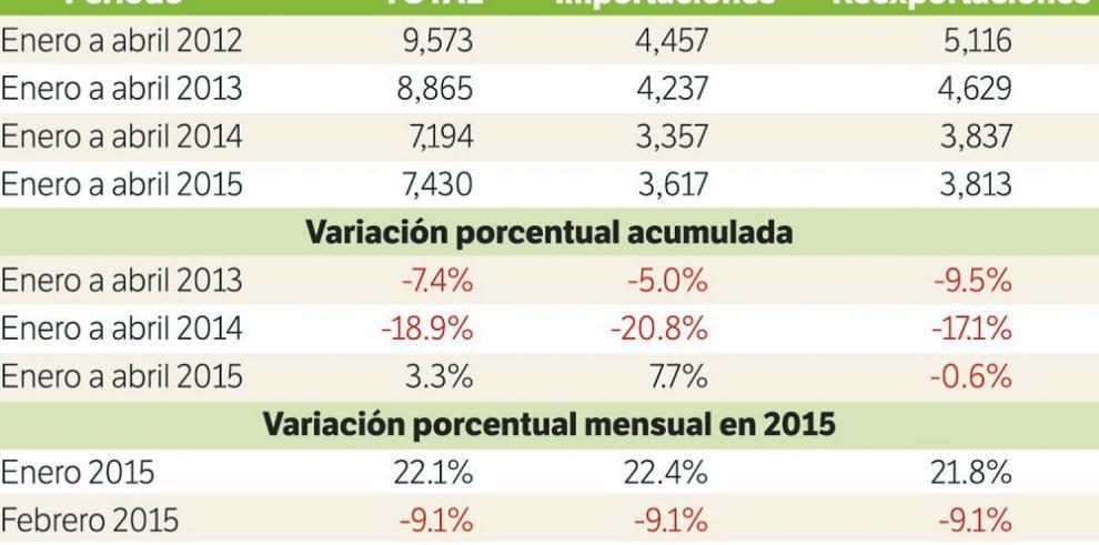 Comercio en la ZLC se desploma 19.6% en abril