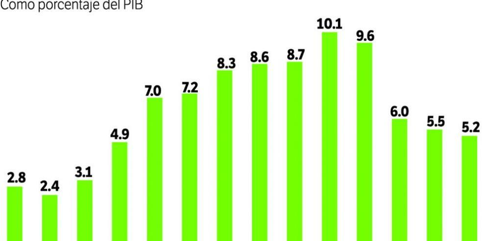 Habrá menor inversión pública de 2015 a 2017