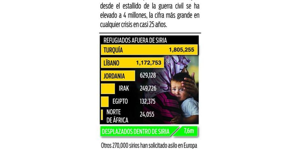 Pasan de 4 millones los desplazados por el conflicto en Siria