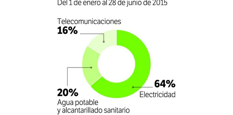 Electricidad sigue a la cabeza de las quejas