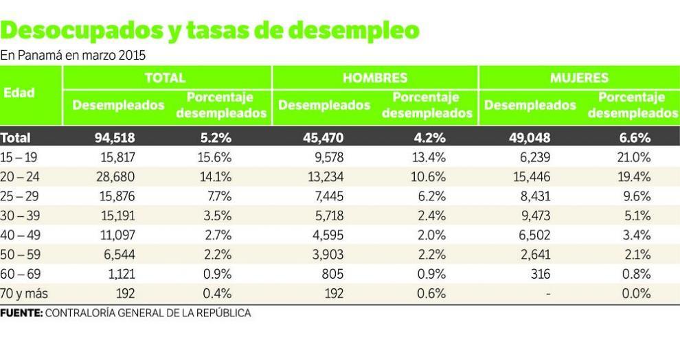 El 14.6% de los jóvenes está desempleado