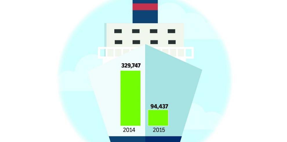 Turismo de cruceros, en su peor momento