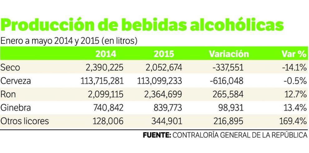 Cae la producción de seco y cerveza en Panamá