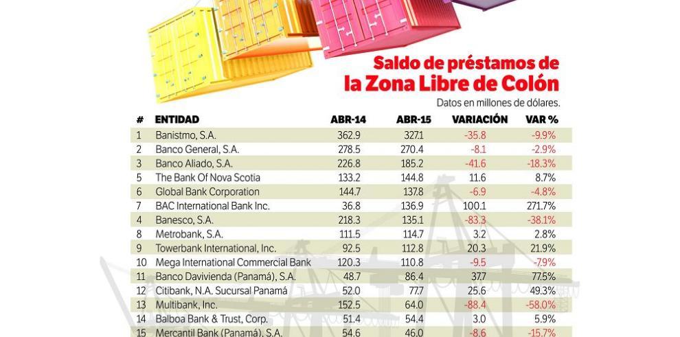 Bancos reducen financiamiento a la Zona Libre de Colón