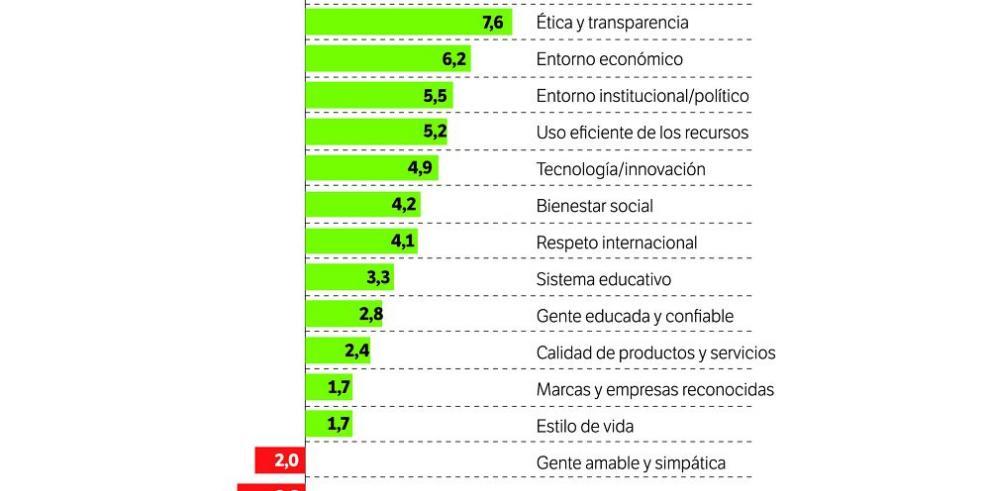 """Panamá se sitúa en la octava posición en el """"ranking"""" de reputación"""