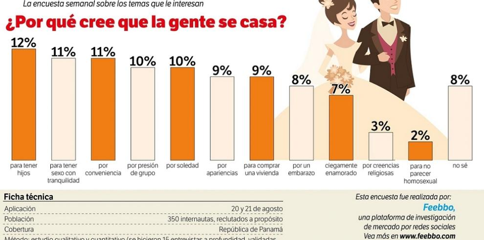 Datos para pensar: ¿por qué cree que la gente se casa?