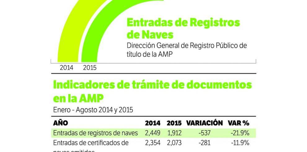 Registro de naves cae 22% hasta agosto