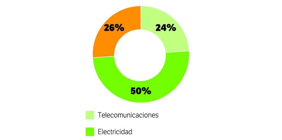 Servicio de electricidad lidera las denuncias