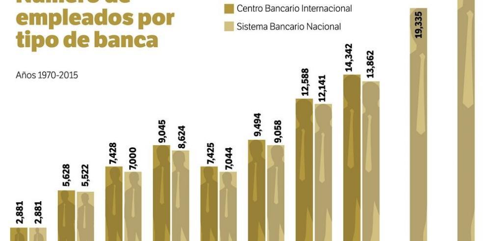 La banca local, el soporte del Centro Bancario
