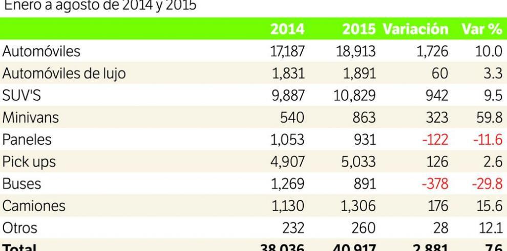 Hasta agosto se vendieron 40 mil autos nuevos