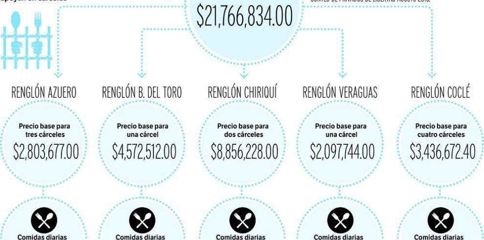 $7.2 millones anuales para la alimentación de presos
