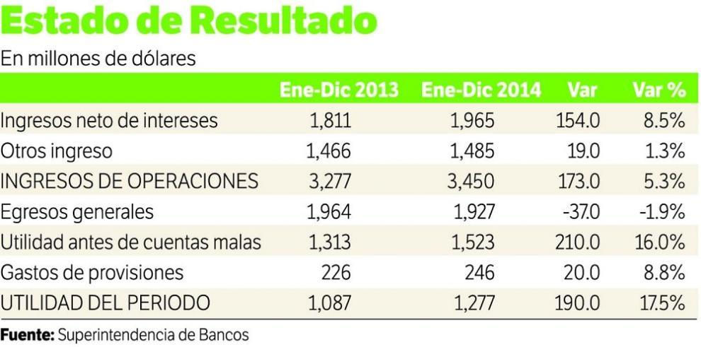 Banca panameña se mantiene sólida