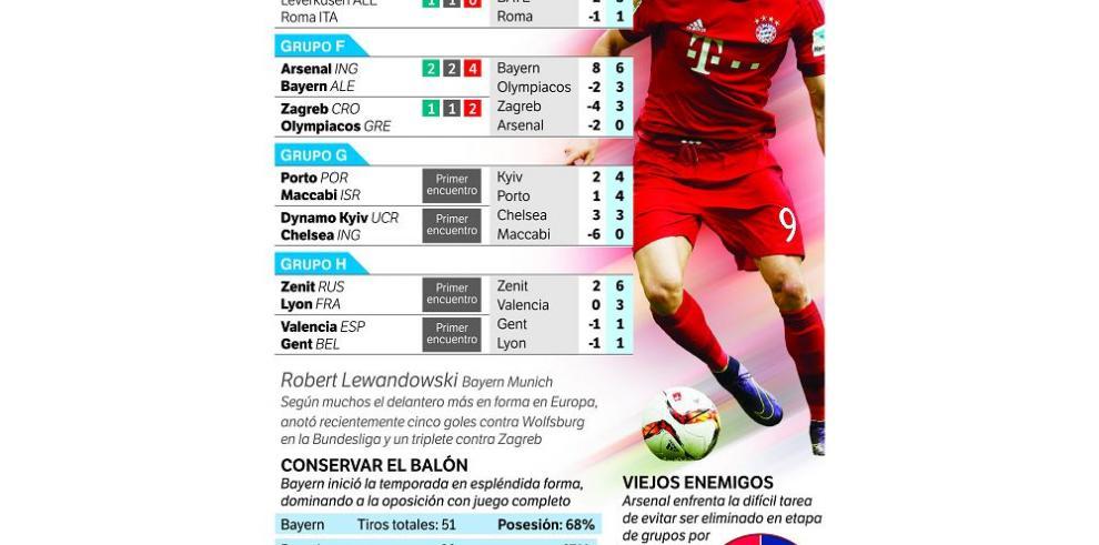 Arsenal y Roma se juegan su futuro, Barsa amenaza al Bate